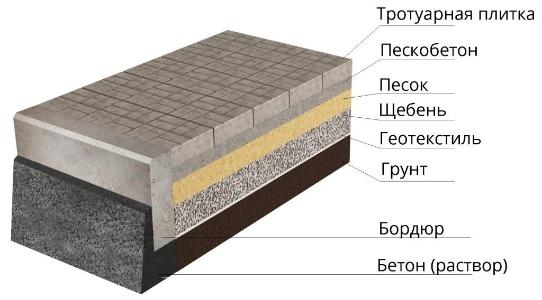 Построить фундамент в Подольске