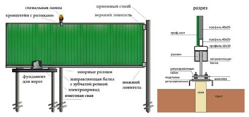 Стоимость фундамента 6х6 ленточный Одинцовский район