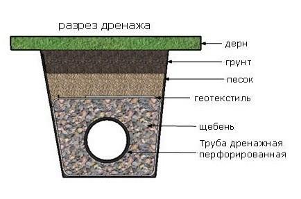 Схемы осушение участка