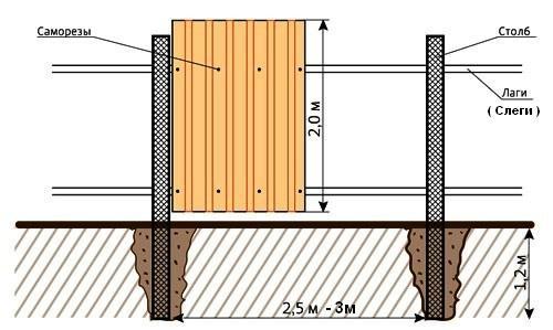 Как сделать забор из металлопрофиля без сварки