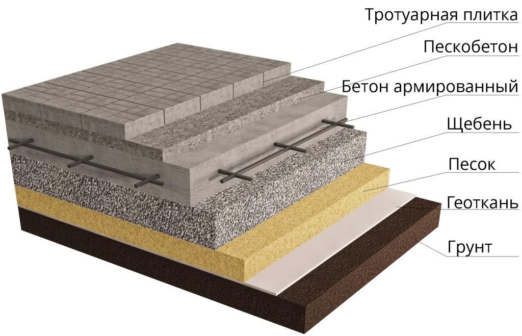 Как уложить тротуарную плитку на даче: укладка своими руками | 659x1024